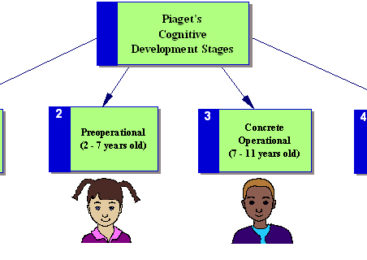 Know Your Child Better With Jean Piaget