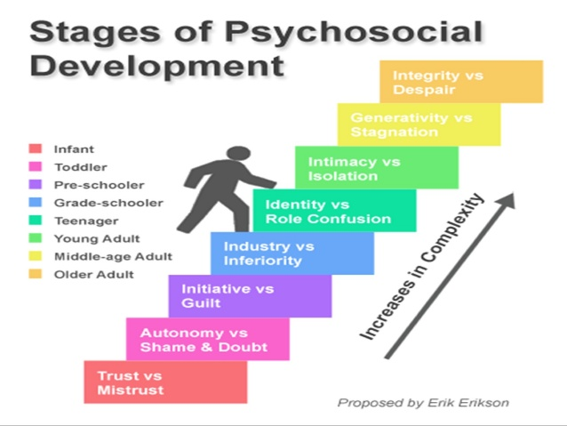 Know all about Psycho-social development