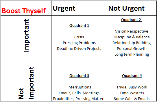 Time Management by Boost Thyself